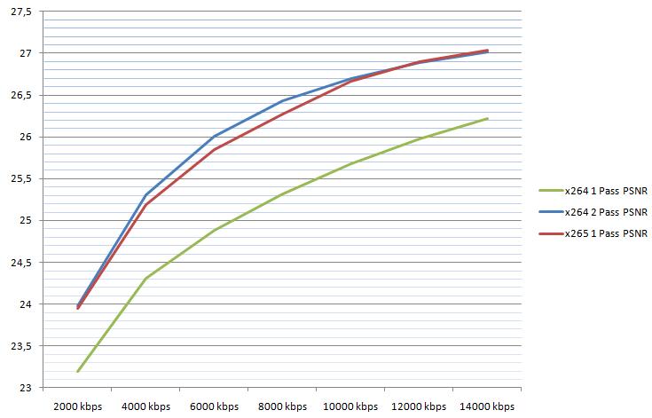 PSNR-Compare-x264-x265-bitrate-01.2014-v2