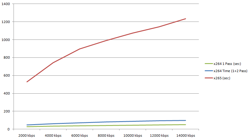Time-Compare-x264-x265-bitrate-01.2014-v2